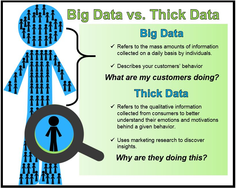 Thick Data, Big Data