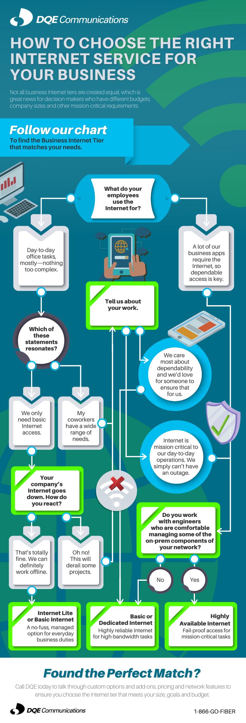 Internet Tier Blog Infographic
